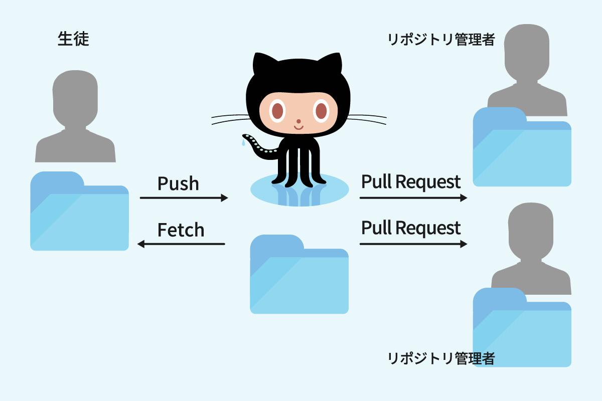 「GitHubを使ったチーム開発」第2回目の講義を行いました