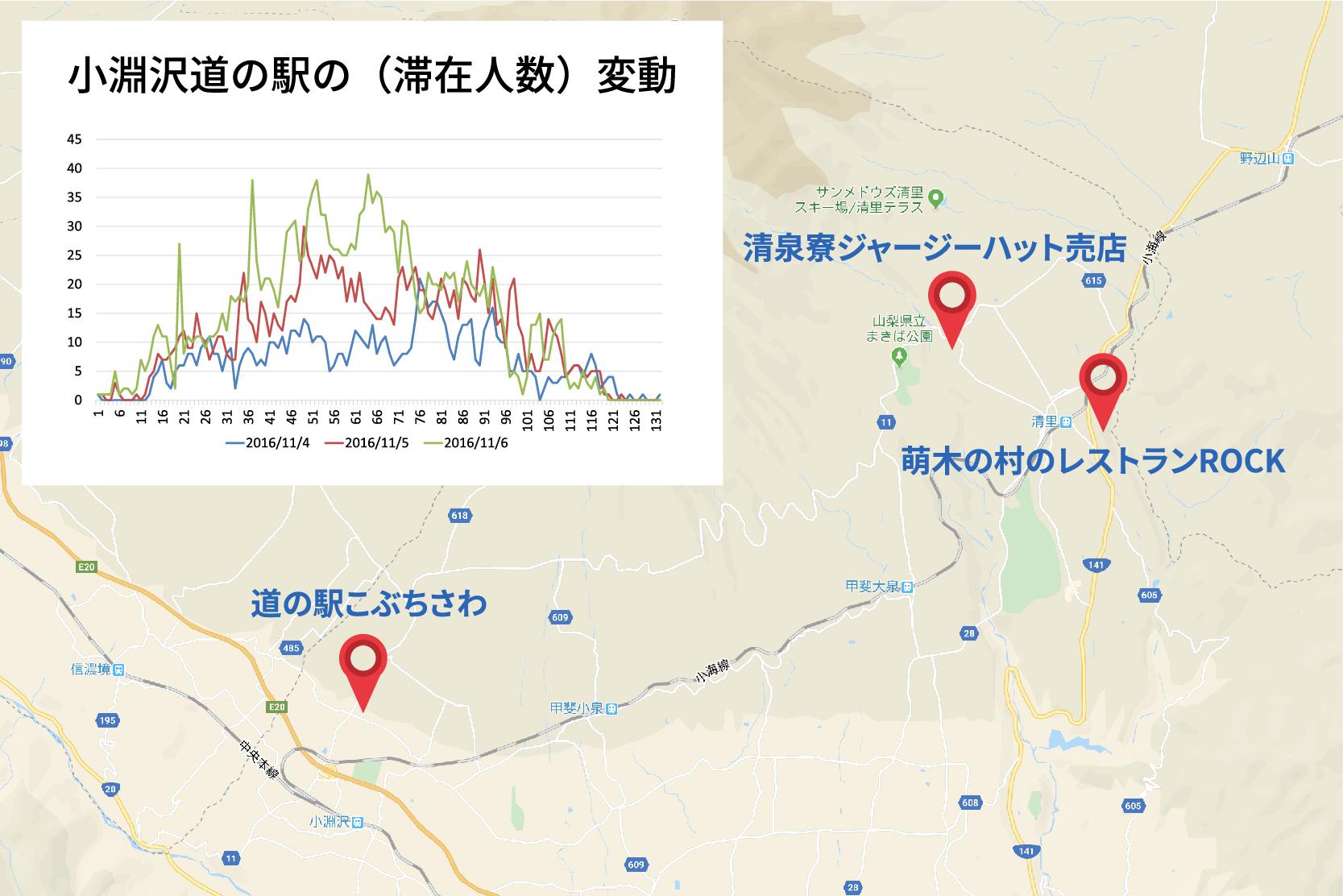 八ヶ岳観光人流データのIoT計測研究